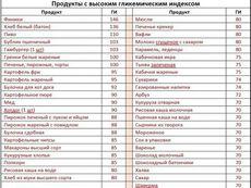 Гликемический индекс продуктов, таблица, продукты с низким, средним и высоким гликемическим индексом