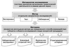 Основные методы исследования в психологии
