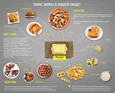 Трансгенные жиры, что это такое, продукты, вред трансжиров